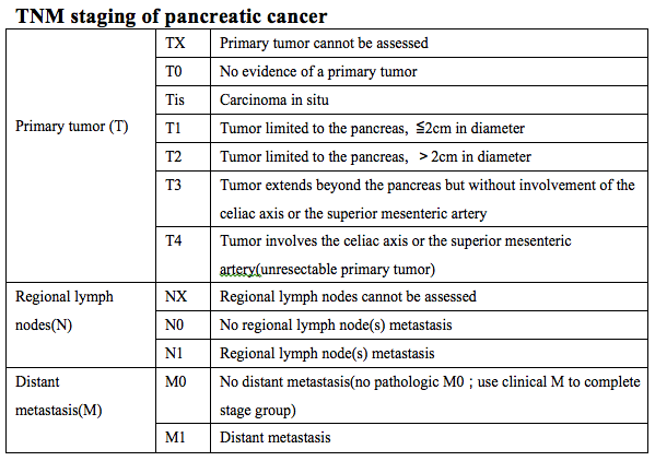 Stage 4 Pancreatic Cancer